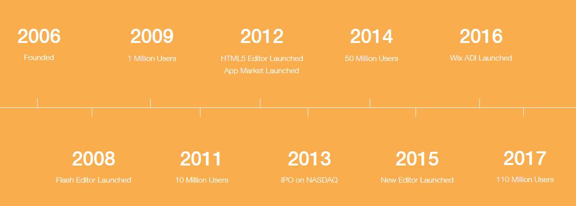 History of Wix.com Website