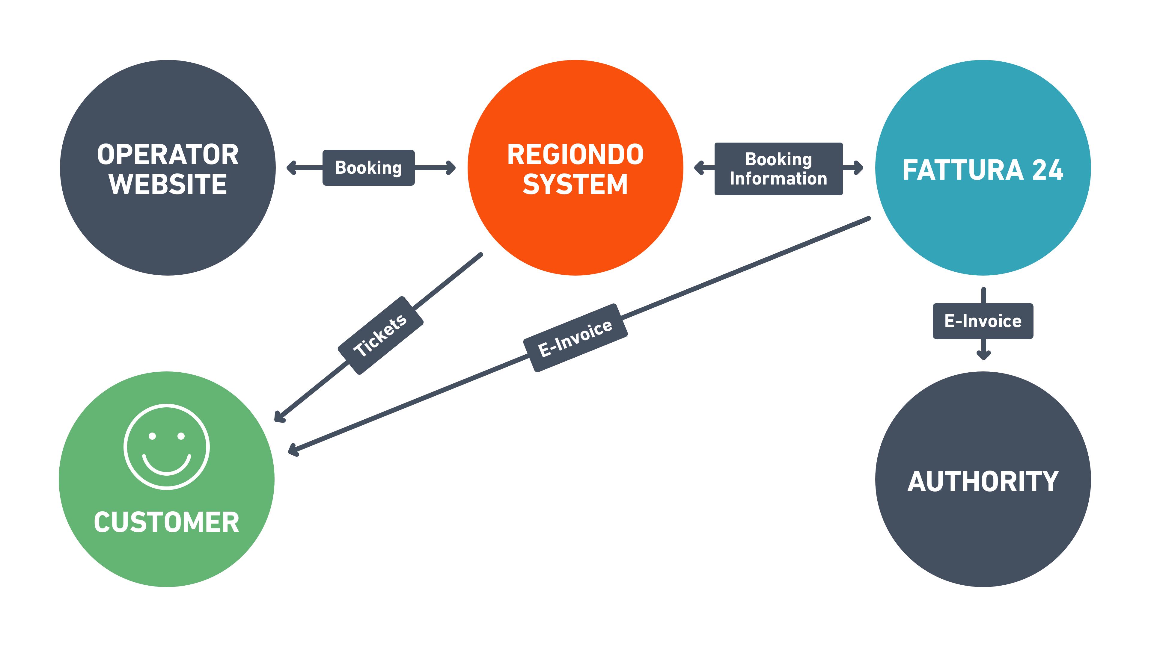 sistema di prenotazione online _ regiondo_funzioni_fatturazione