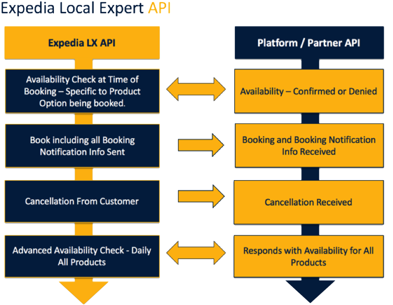 How To Connect To Expedia Local Expert