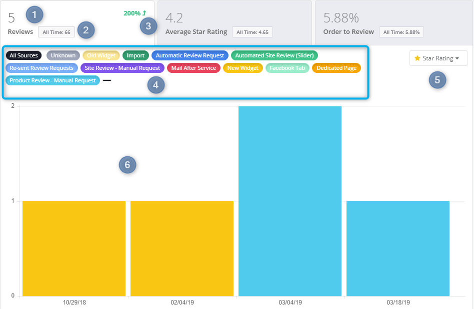 Reviews Dashboard | Yotpo - Support Center