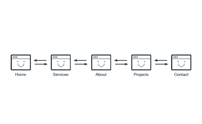 get organized building sitemaps and site structures website